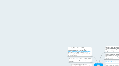 Mind Map: Literatur, Links