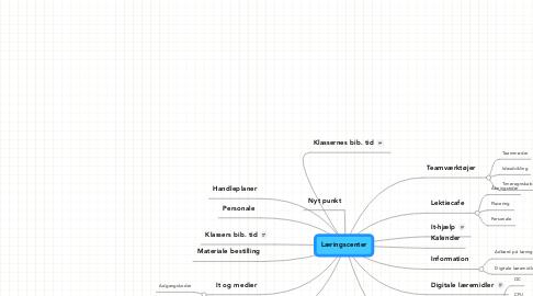 Mind Map: Læringscenter