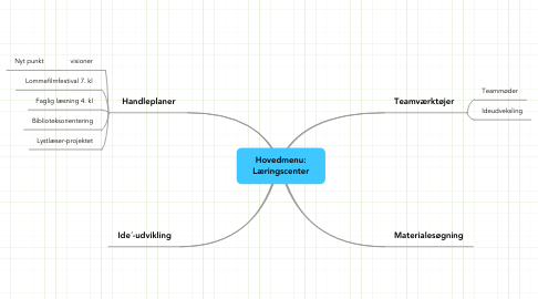 Mind Map: Hovedmenu: Læringscenter