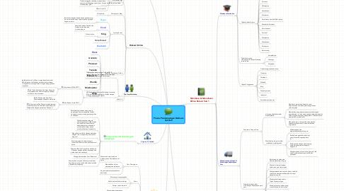 Mind Map: Proses Pendampingan Berbasis Sekolah