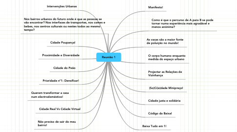 Mind Map: Reunião 1