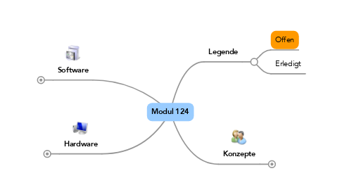 Mind Map: Modul 124