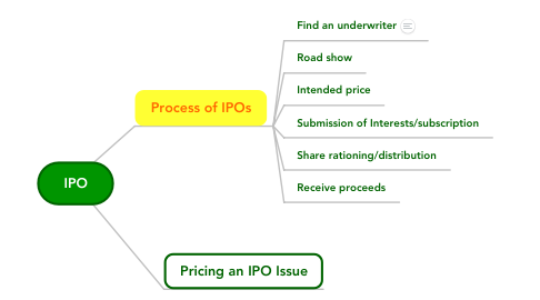 Mind Map: IPO