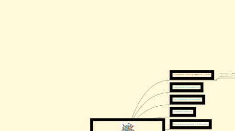Mind Map: Didáctica en el uso de las TIC: Tecnología, Educación y Cultura