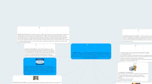 Mind Map: MANUFACTURA  :   es una fase de la producción económica de los bienes. Consiste en la transformación de materias primas en productos manufacturados, productos elaborados o productos terminados para su distribución y consumo. También involucra procesos de elaboración de productos semi-manufacturados o productos semielaborados.