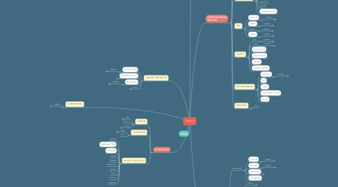 Mind Map: TOOLS