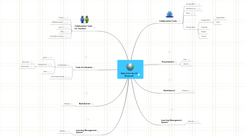 Mind Map: Web 2.0 in the CS Classroom