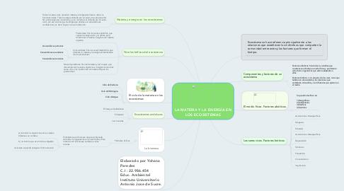 Mind Map: LA MATERIA Y LA ENERGÍA EN LOS ECOSISTEMAS