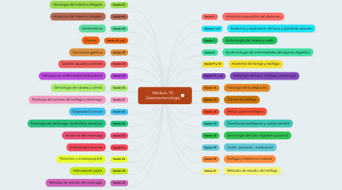 Mind Map: Módulo 10 Gastroenterología