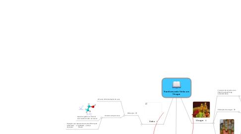 Mind Map: Transformando Vinho emVinagre