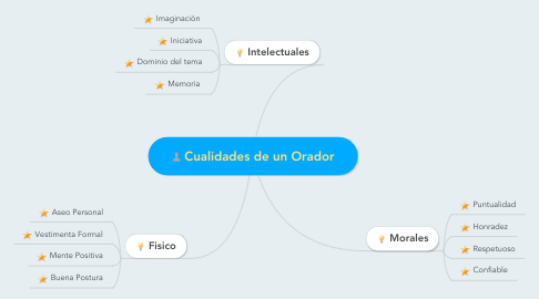 Mind Map: Cualidades de un Orador