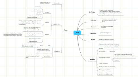 Mind Map: PAD