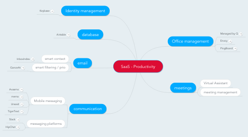 Mind Map: SaaS - Productivity