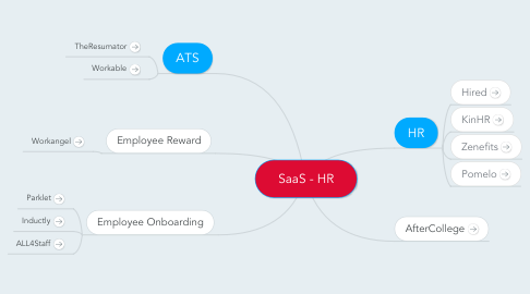 Mind Map: SaaS - HR