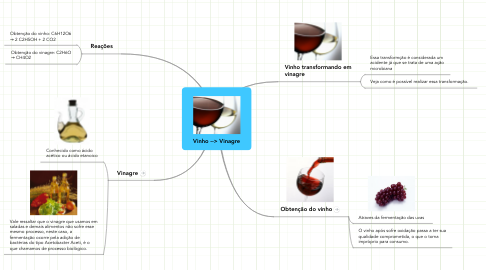 Mind Map: Vinho --> Vinagre