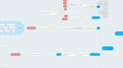 Mind Map: Origen de las Tecnologias de Informacion y Comunicacion