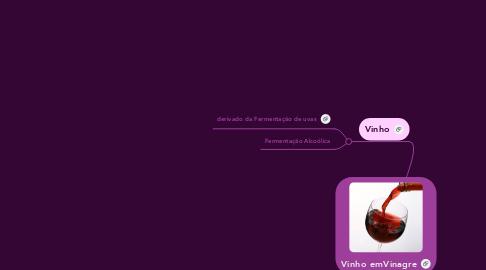 Mind Map: Vinho emVinagre