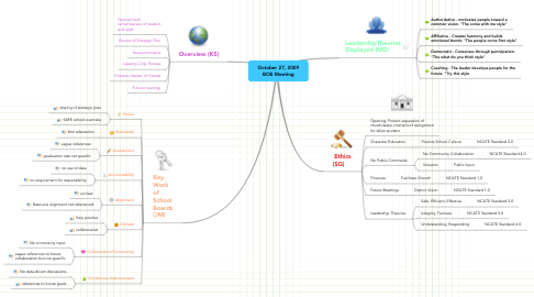 Mind Map: October 27, 2009 BOE Meeting