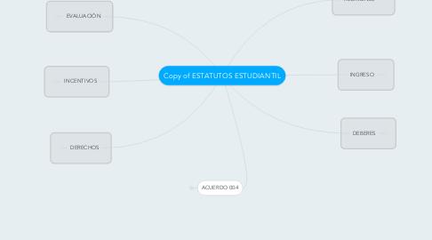 Mind Map: Copy of ESTATUTOS ESTUDIANTIL
