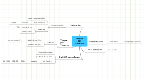 Mind Map: VINHO EM VINAGRE