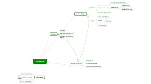 Mind Map: Frejaskolan