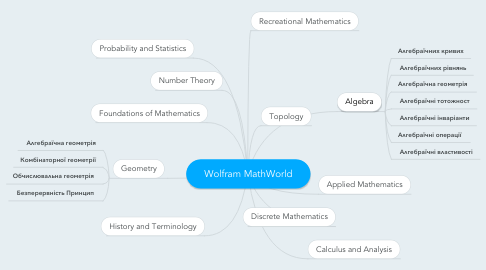 Mind Map: Wolfram MathWorld