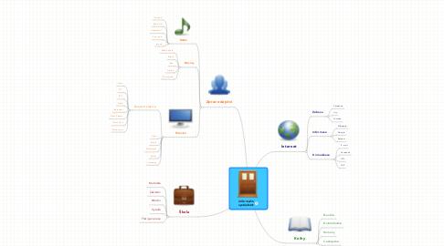 Mind Map: Informačníspolečnost