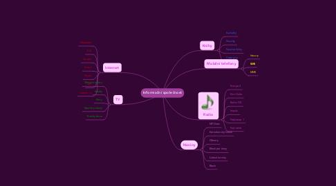 Mind Map: Informační společnost