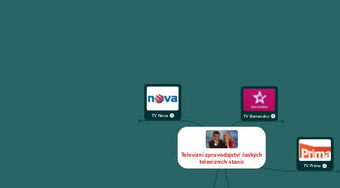 Mind Map: Televizní zpravodajství českých televizních stanic