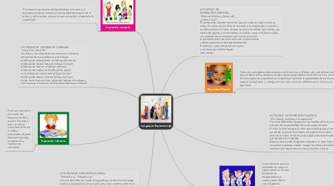 Mind Map: Lenguajes Expresivos
