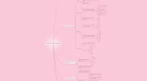 Mind Map: Origen de la lengua española