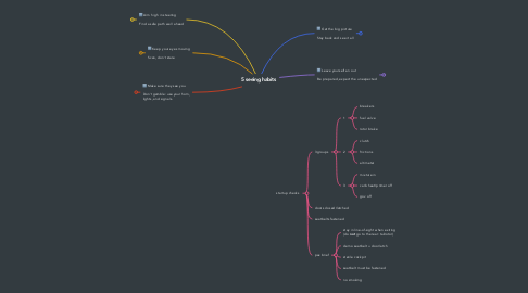 Mind Map: 5 seeing habits