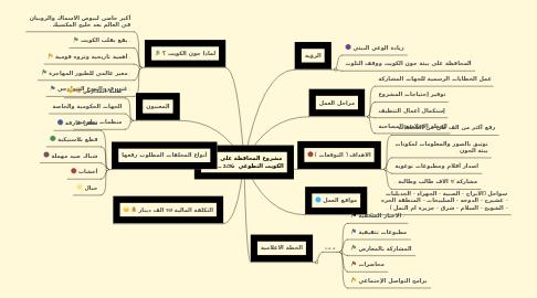 Mind Map: مشروع المحافظة على جون الكويت التطوعي 2016 _ 2018