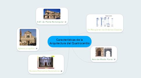 Mind Map: Características de la Arquitectura del Quatrocentto