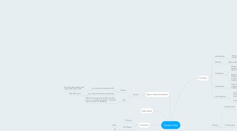 Mind Map: Open eGov