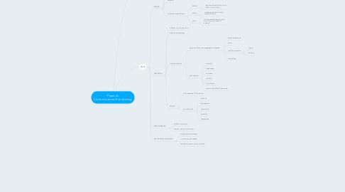 Mind Map: Piano di Comunicazione/Fundraising