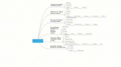 Mind Map: Marketing Curso