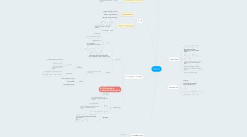 Mind Map: Polymer