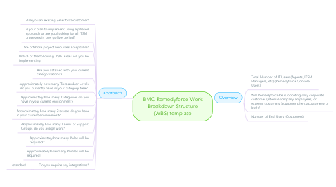Mind Map: BMC Remedyforce Work Breakdown Structure (WBS) template