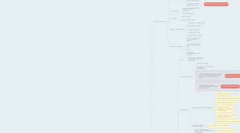 Mind Map: Закрытие возражений перепланировка