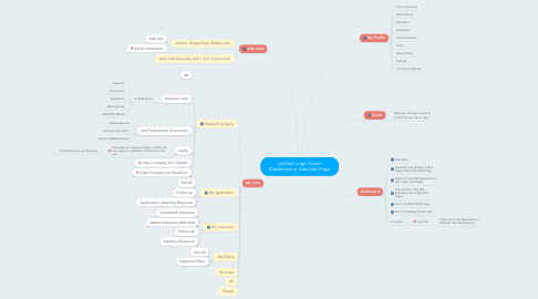 Mind Map: JobDash Login Screen (Dashboard or Add Jobs Page)