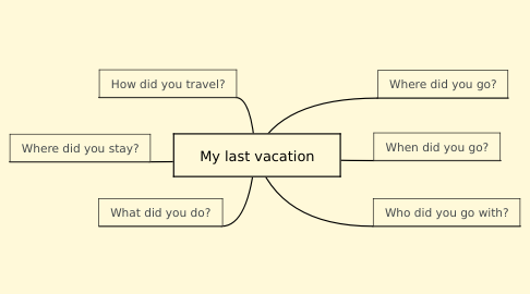 Mind Map: My last vacation