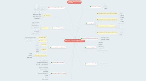 Mind Map: Induccion a Procesos Pedagógicos