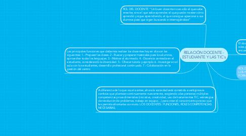 Mind Map: RELACIÓN DOCENTE - ESTUDIANTE Y LAS TIC´s
