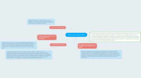 Mind Map: Diseño de Una pagina Web.