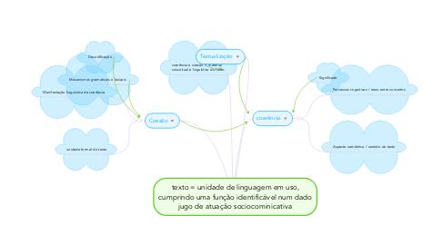 Mind Map: texto = unidade de linguagem em uso, cumprindo uma função identificável num dado jugo de atuação sociocominicativa