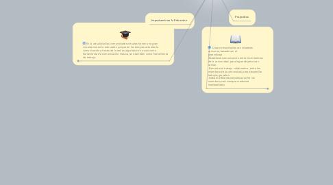 Mind Map: Plataformas Virtuales