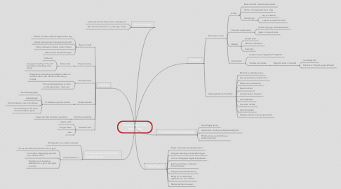 Mind Map: Horizonrapporten 2015-2020