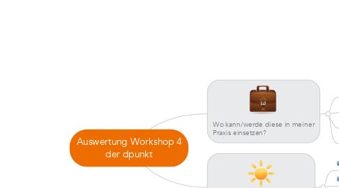 Mind Map: Auswertung Workshop 4 der dpunkt