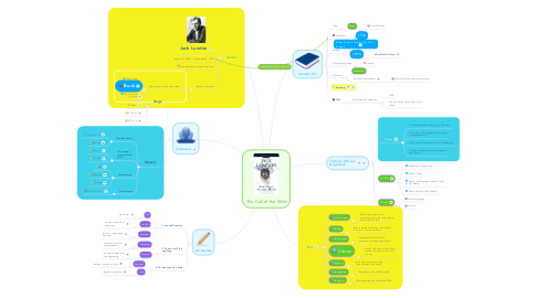 Mind Map: The Call of the Wild